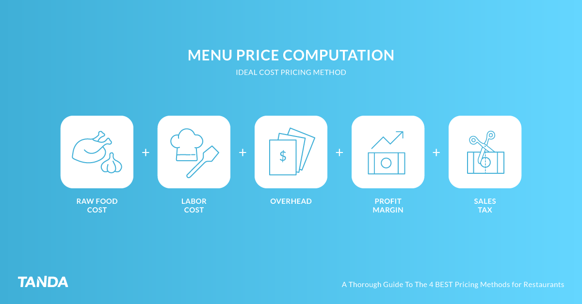 Pricing methods: ideal cost formula = raw food cost + labor cost + overhead + profit margin + sales tax