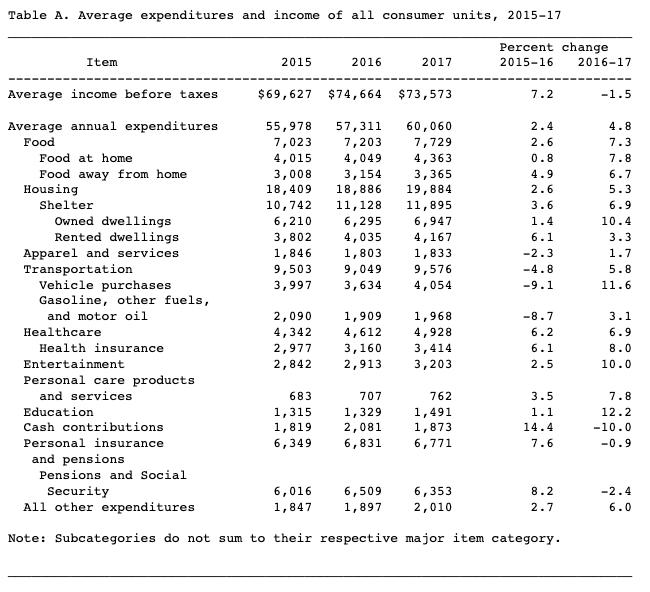 US-Consumer-Expenditures-2017