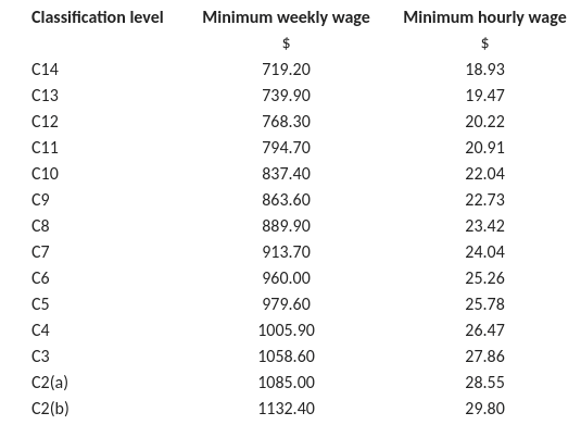 Manufacturing classifications and minimum award rates