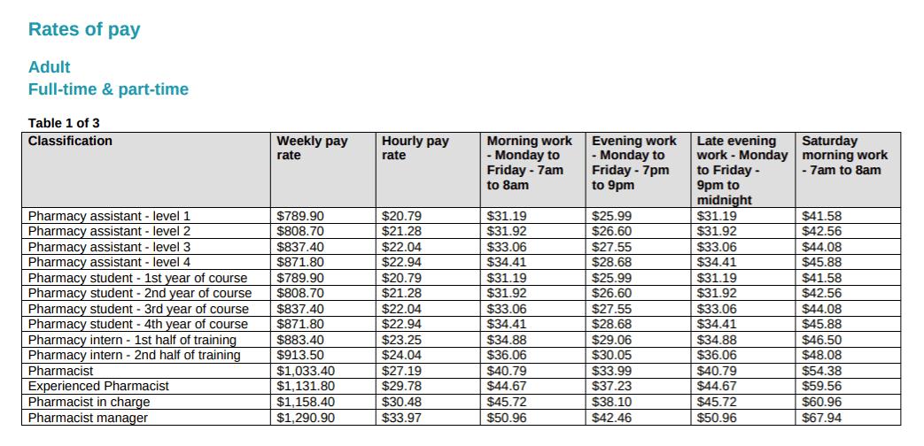 pharmacy-award-rates-pay