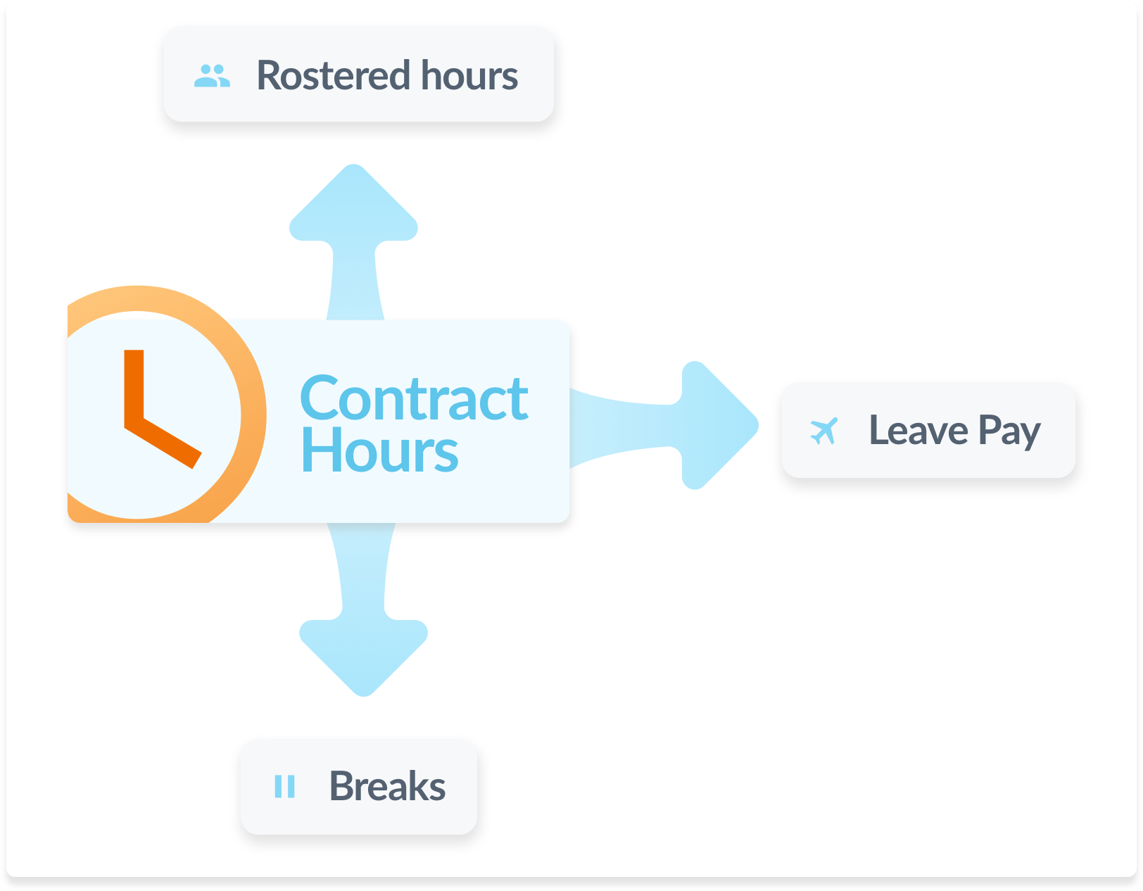 Contract hours influence rosters, leave pay, and breaks
